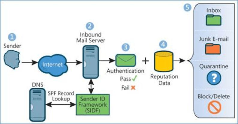 Sender-Policy-Framework-SPF