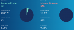 How to Add DMARC Record to Azure DNS