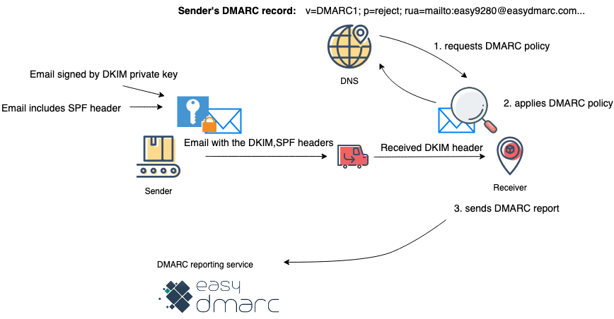 why-use-DMARC-domain-based-message-authentication-reporting-and-conformance