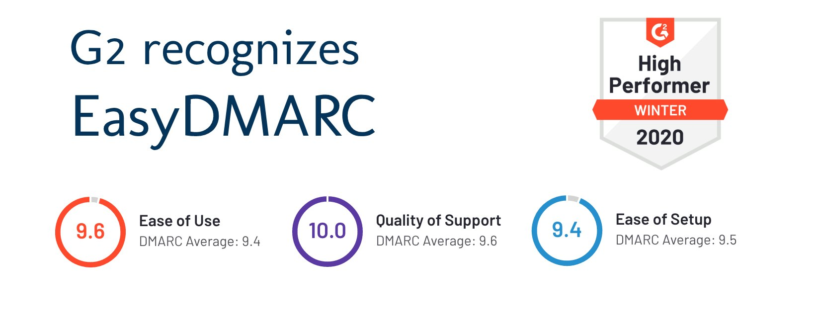 EasyDMARC-High-Performer-in-the-DMARC-category