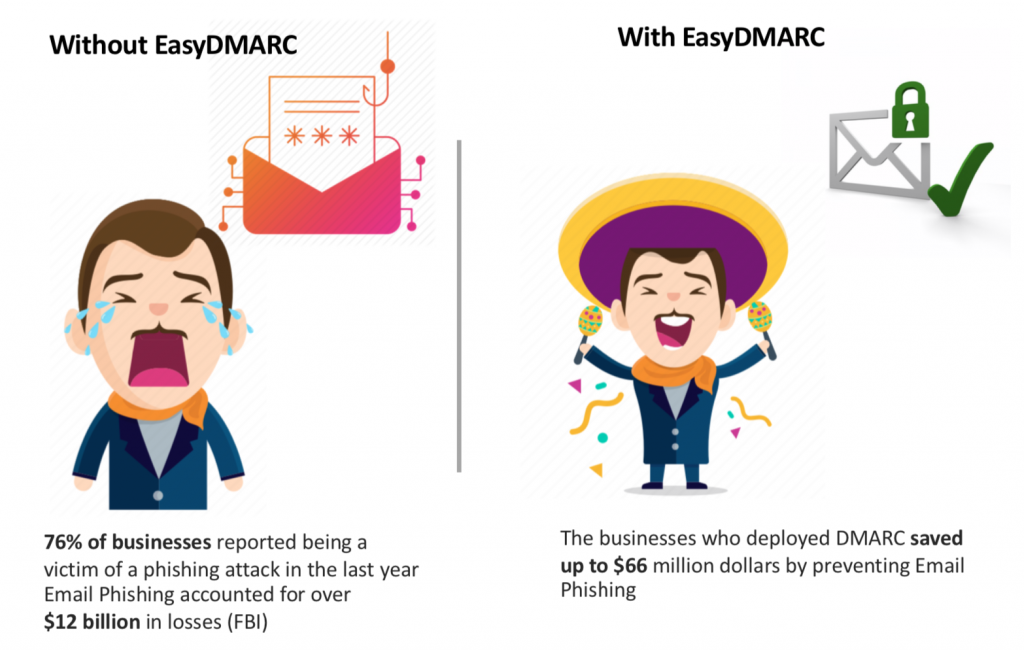 With and without EasyDMARC