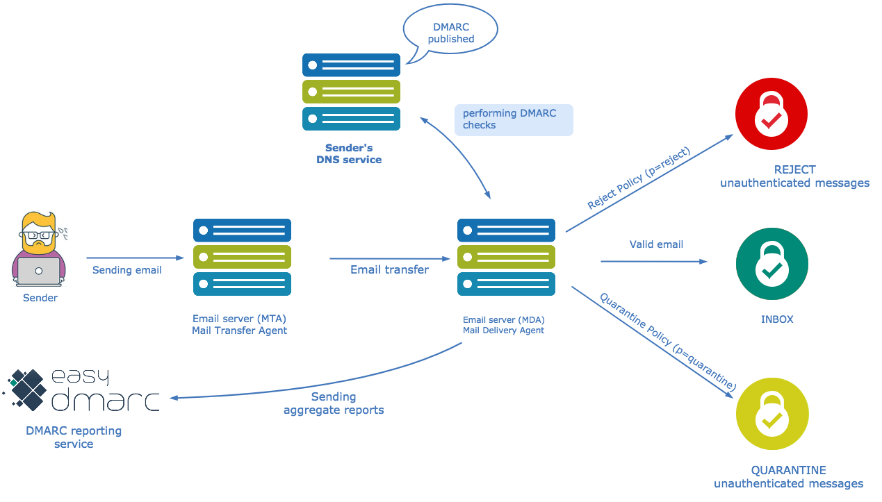 DMARC – The Ultimate Guide