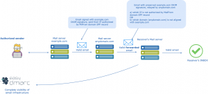 Email forwarding and DMARC DKIM SPF