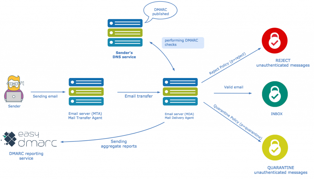 DMARC-deployment-mistakes-while-implementing- DMARC