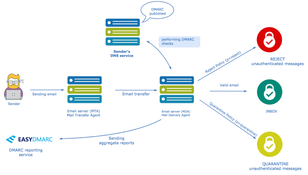 DMARC deployment